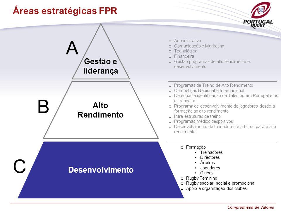 Compromisso de Valores A Áreas estratégicas FPR C B Alto Rendimento Desenvolvimento Gestão e liderança Formação Treinadores Directores Árbitros Jogado