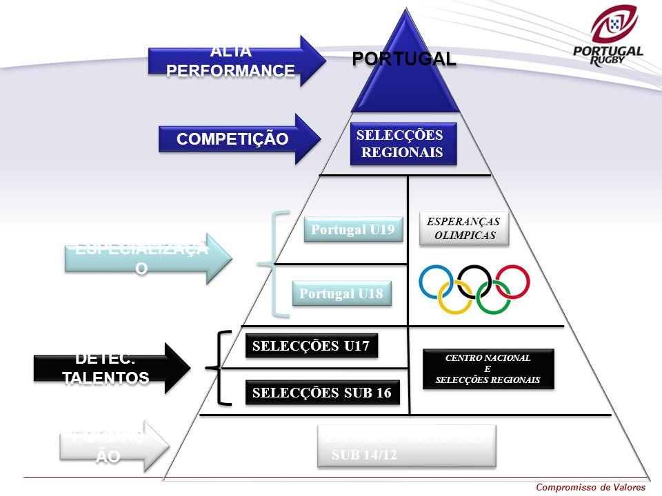 Compromisso de Valores ESTÁGIOS NACIONAIS SUB 14/12 ESTÁGIOS NACIONAIS SUB 14/12 SELECÇÕES U17 Portugal U18 SELECÇÕES REGIONAIS SELECÇÕES REGIONAIS SE