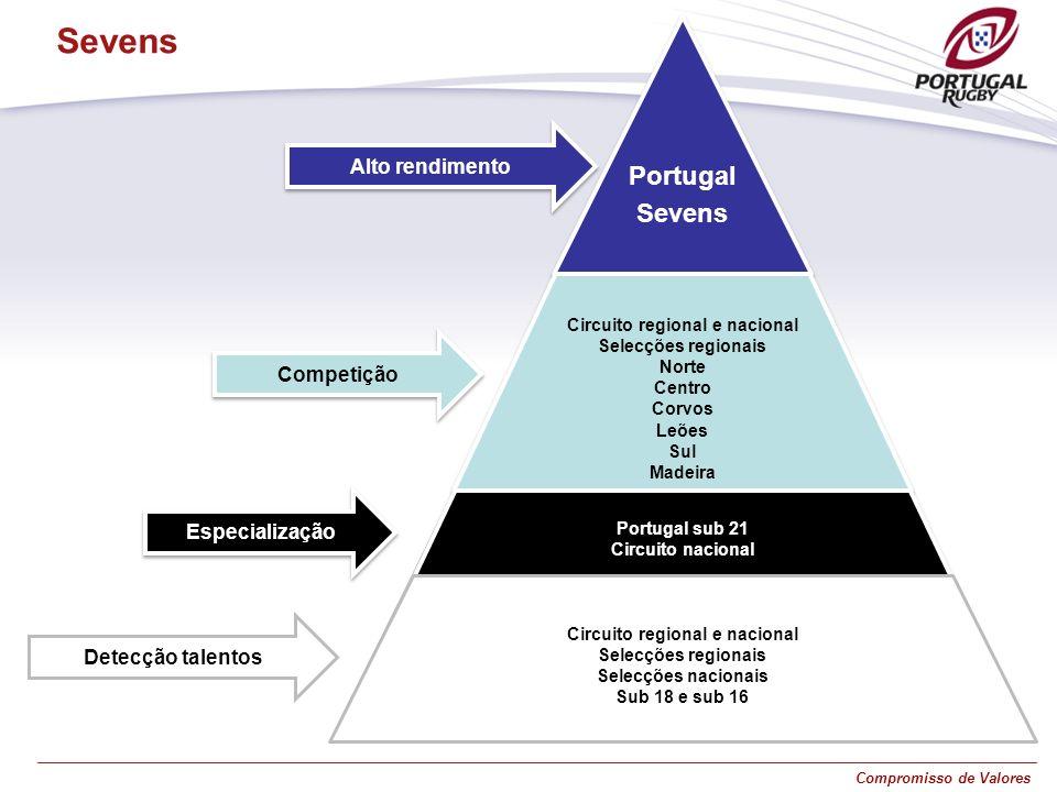 Compromisso de Valores Portugal Sevens Detecção talentos Alto rendimento Competição Especialização Circuito regional e nacional Selecções regionais No
