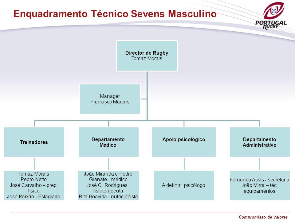 Compromisso de Valores Enquadramento Técnico Sevens Masculino Director de Rugby Tomaz Morais Treinadores Tomaz Morais Pedro Netto José Carvalho – prep