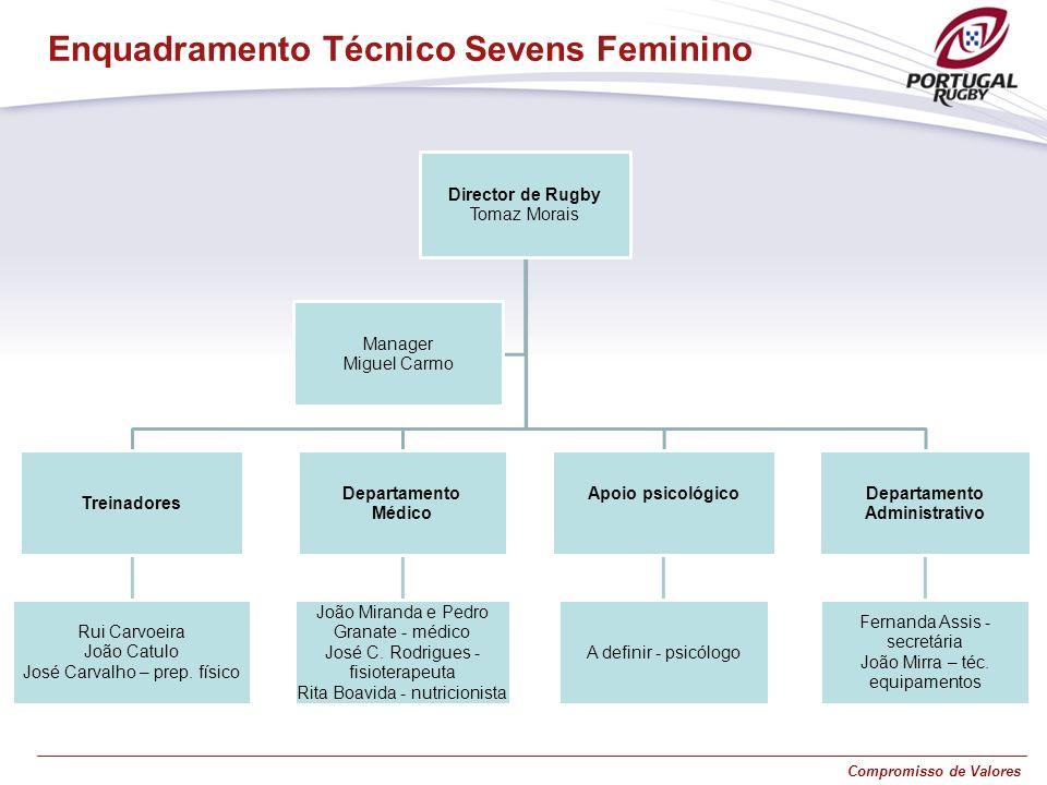 Compromisso de Valores Enquadramento Técnico Sevens Feminino Director de Rugby Tomaz Morais Treinadores Rui Carvoeira João Catulo José Carvalho – prep