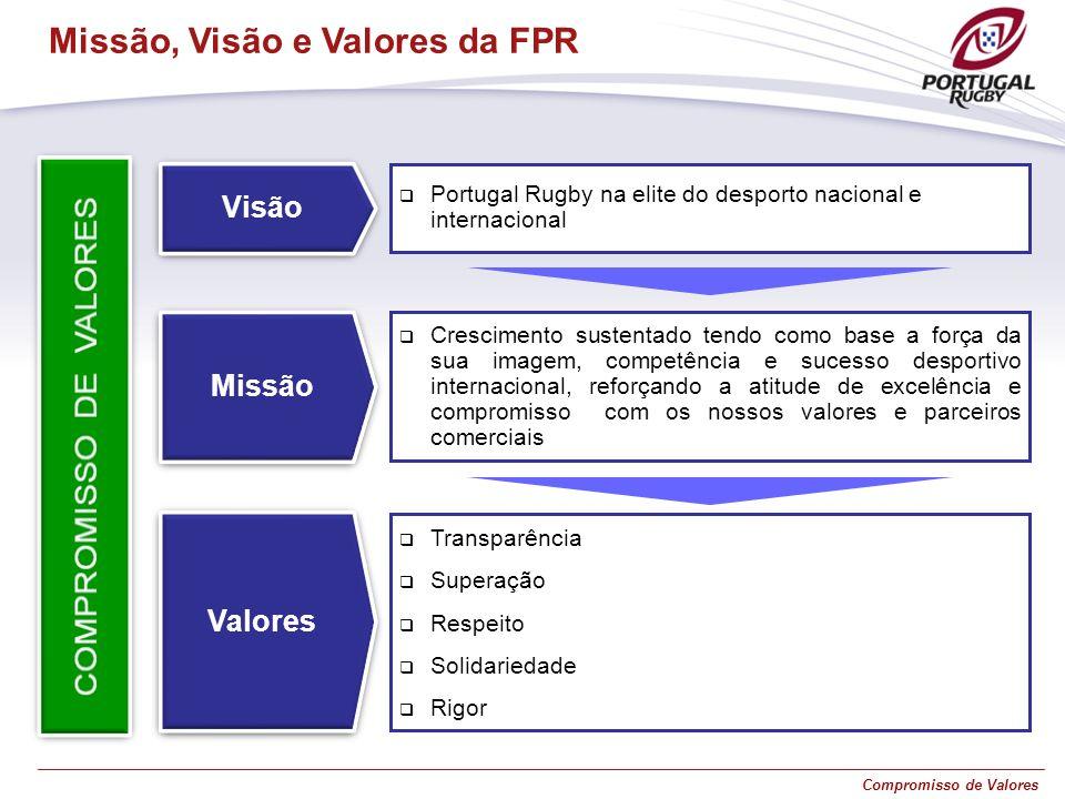 Compromisso de Valores Visão Portugal Rugby na elite do desporto nacional e internacional Missão Crescimento sustentado tendo como base a força da sua
