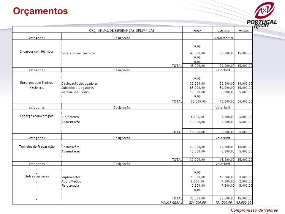 Compromisso de Valores Orçamentos ORÇ ANUAL DE ESPERANÇAS OPLIMPICAS TOTAISMASCULIN0FEMININO categoriasDesignação Valor Mensal 0,00 Encargos com técni