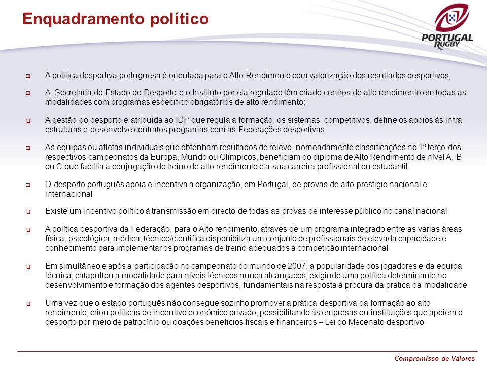 Compromisso de Valores A politica desportiva portuguesa é orientada para o Alto Rendimento com valorização dos resultados desportivos; A Secretaria do