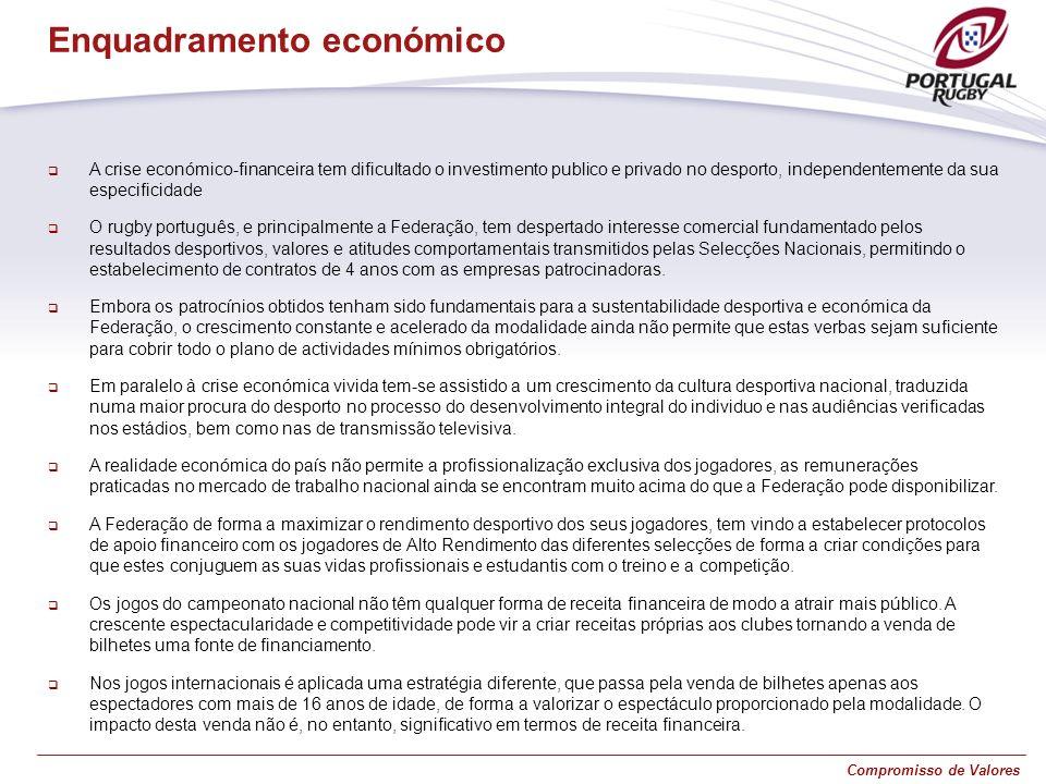 Compromisso de Valores A crise económico-financeira tem dificultado o investimento publico e privado no desporto, independentemente da sua especificid