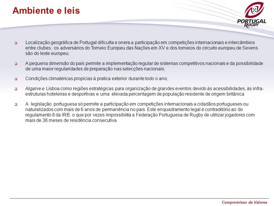 Compromisso de Valores Localização geográfica de Portugal dificulta e onera a participação em competições internacionais e intercâmbios entre clubes;