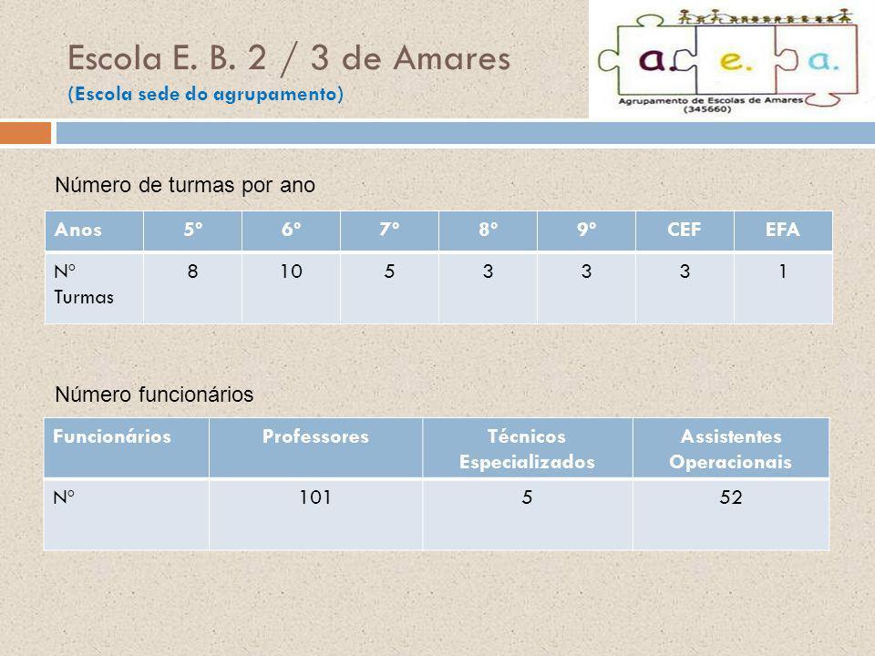 Escola E. B. 2 / 3 de Amares (Escola sede do agrupamento) Anos5º6º7º8º9ºCEFEFA Nº Turmas 81053331 Número de turmas por ano FuncionáriosProfessoresTécn