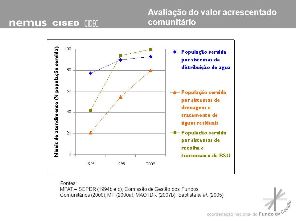Fontes: MPAT – SEPDR (1994b e c); Comissão de Gestão dos Fundos Comunitários (2000); MP (2000a); MAOTDR (2007b); Baptista et al. (2005)