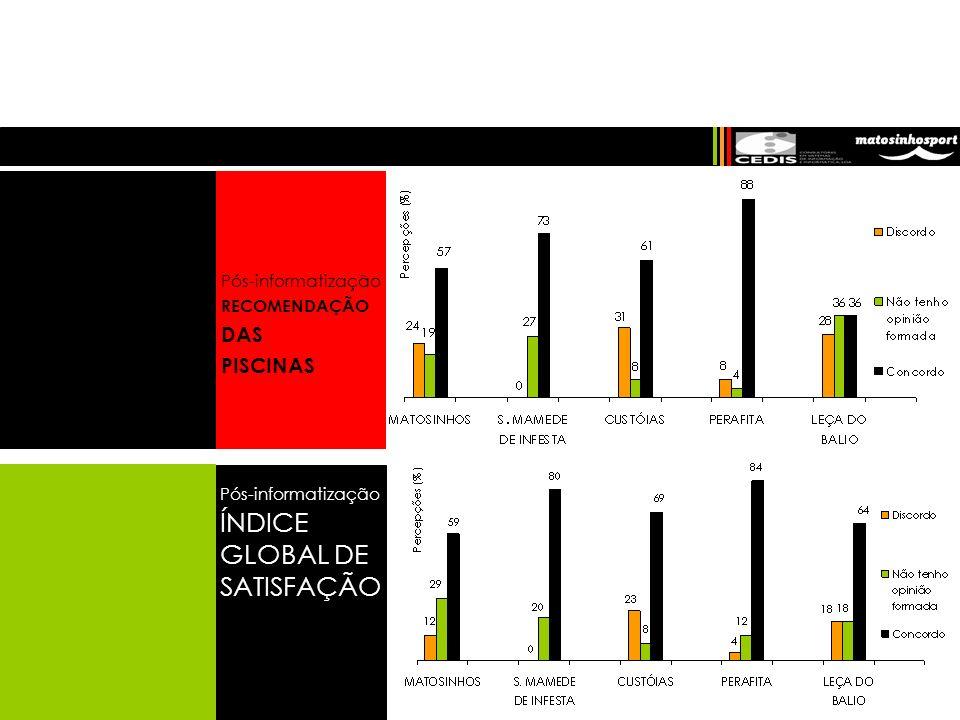 CÂMARA MUNICIPAL DE MATOSINHOS Pós-informatização RECOMENDAÇÃO DAS PISCINAS Pós-informatização ÍNDICE GLOBAL DE SATISFAÇÃO