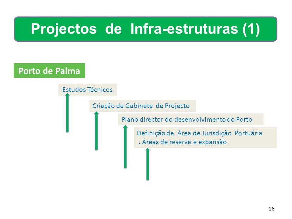 16 Porto de Palma Estudos Técnicos Criação de Gabinete de Projecto Plano director do desenvolvimento do Porto Definição de Área de Jurisdição Portuári