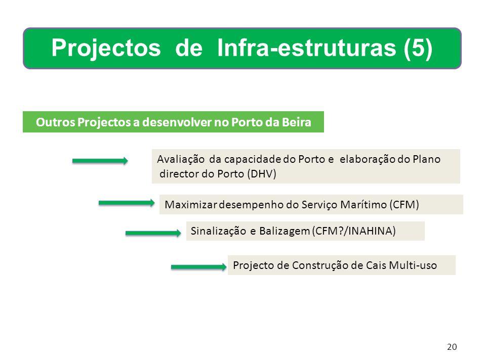 20 Outros Projectos a desenvolver no Porto da Beira Avaliação da capacidade do Porto e elaboração do Plano director do Porto (DHV) Maximizar desempenh