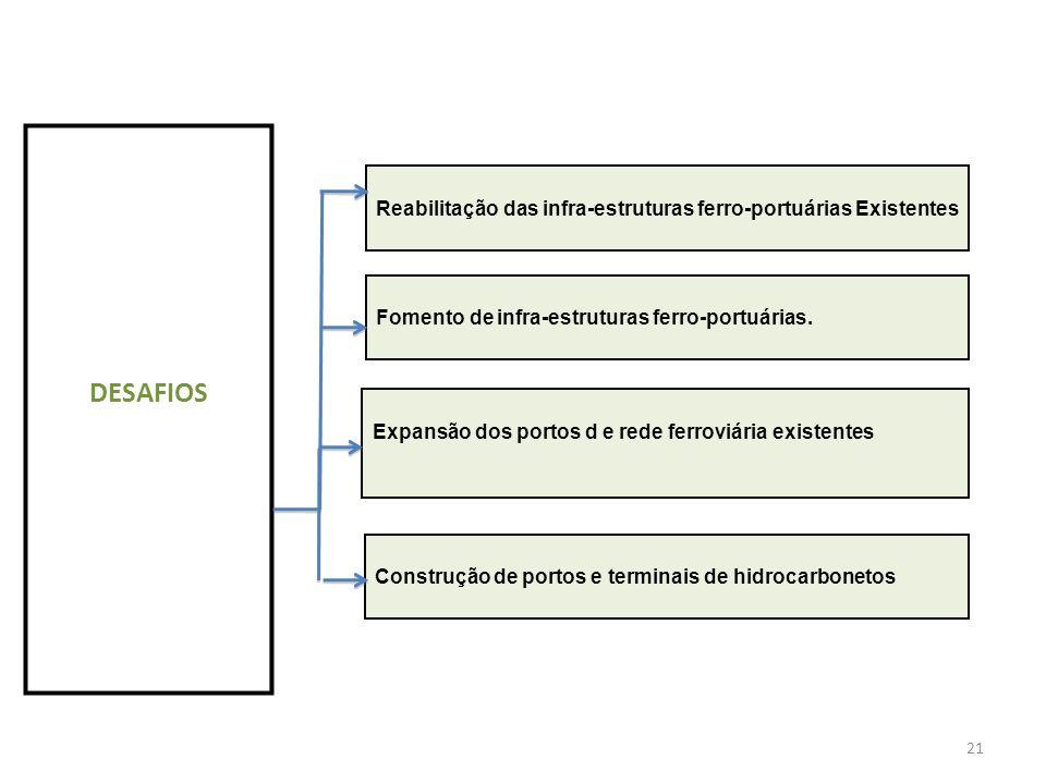 21 DESAFIOS Reabilitação das infra-estruturas ferro-portuárias ExistentesFomento de infra-estruturas ferro-portuárias. Construção de portos e terminai