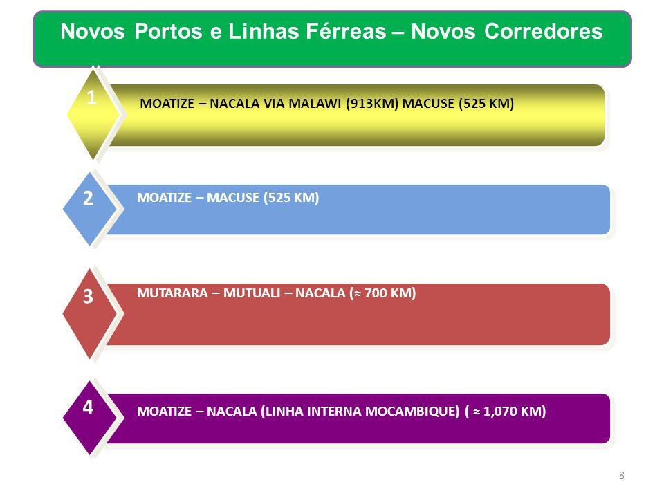 8 Novos Portos e Linhas Férreas – Novos Corredores MUTARARA – MUTUALI – NACALA ( 700 KM) 3 MOATIZE – NACALA (LINHA INTERNA MOCAMBIQUE) ( 1,070 KM) 4 M