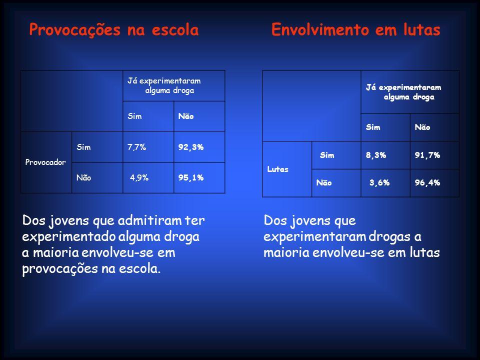 Já experimentaram alguma droga SimNão Provocador Sim7,7%92,3% Não 4,9%95,1% Dos jovens que admitiram ter experimentado alguma droga a maioria envolveu