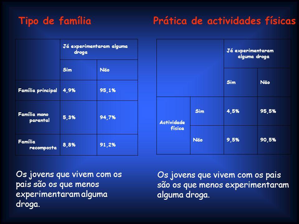 Já experimentaram alguma droga SimNão Família principal4,9%95,1% Família mono parental 5,3%94,7% Família recomposta 8,8%91,2% Já experimentaram alguma