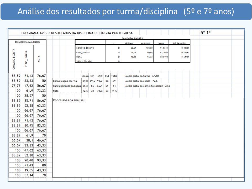Análise dos resultados por turma/disciplina (5º e 7º anos)