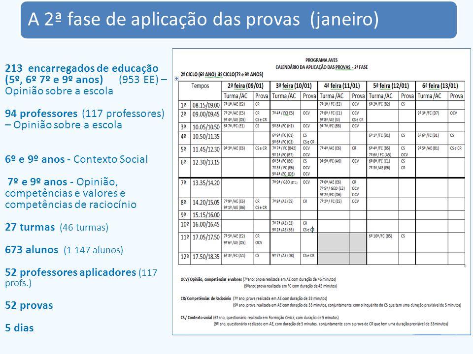 A 2ª fase de aplicação das provas (janeiro) 213 encarregados de educação (5º, 6º 7º e 9º anos) (953 EE) – Opinião sobre a escola 94 professores (117 p