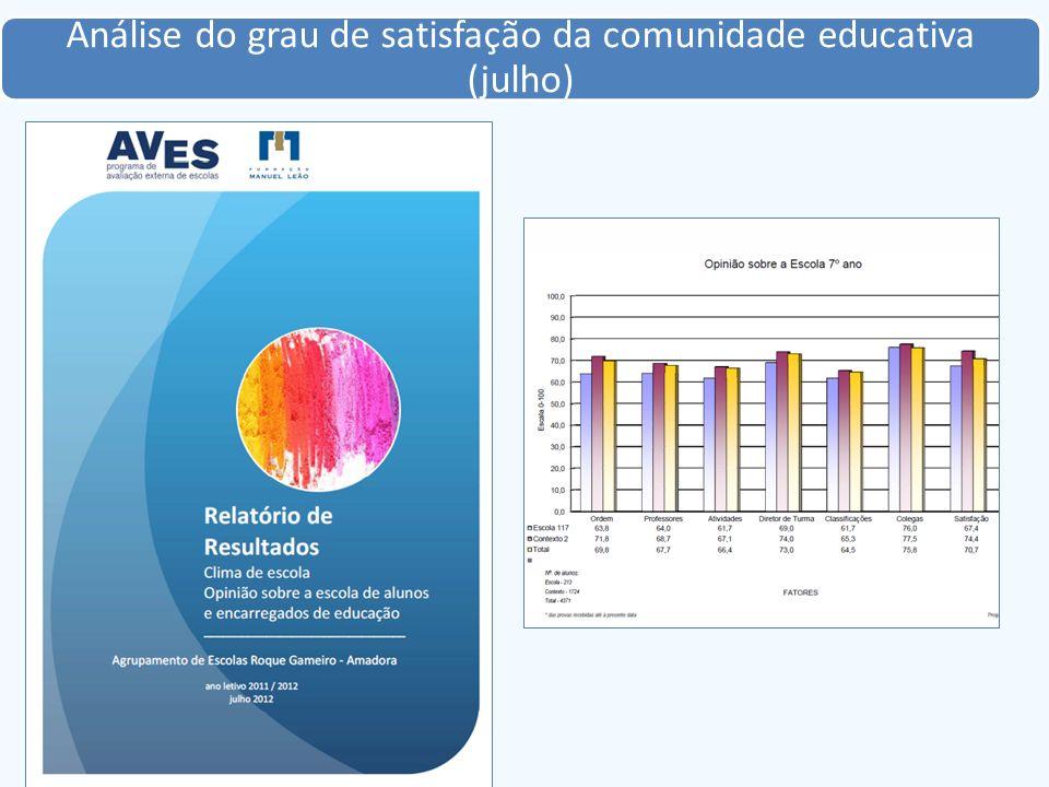 Análise do grau de satisfação da comunidade educativa (julho)