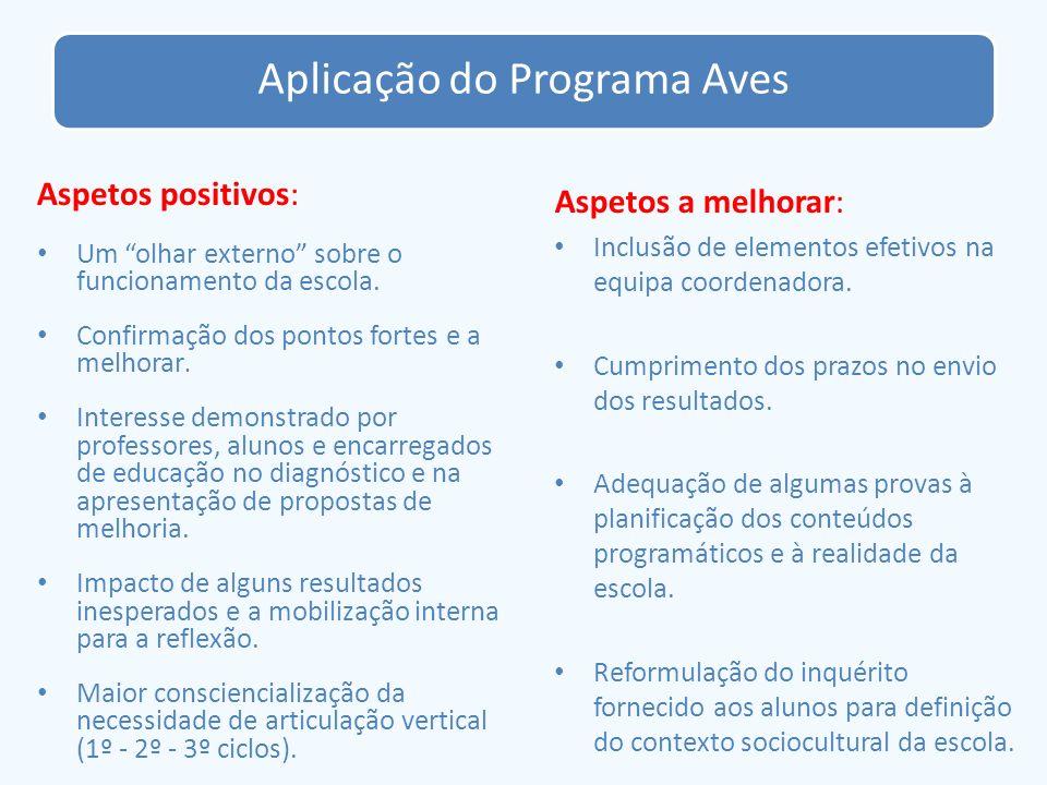 Aplicação do Programa Aves Aspetos positivos: Um olhar externo sobre o funcionamento da escola. Confirmação dos pontos fortes e a melhorar. Interesse