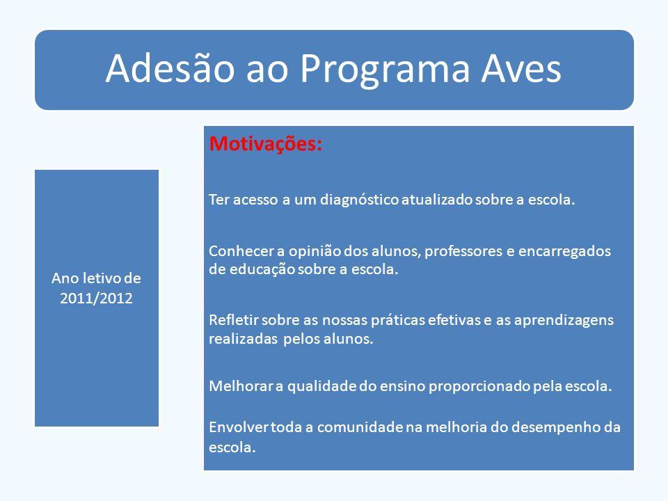 Adesão ao Programa Aves Ano letivo de 2011/2012 Motivações: Ter acesso a um diagnóstico atualizado sobre a escola. Conhecer a opinião dos alunos, prof