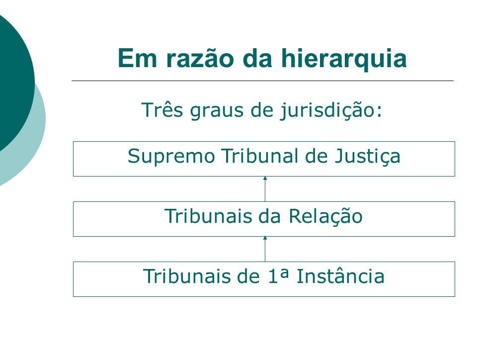 Em razão da hierarquia Três graus de jurisdição: Supremo Tribunal de Justiça Tribunais da Relação Tribunais de 1ª Instância