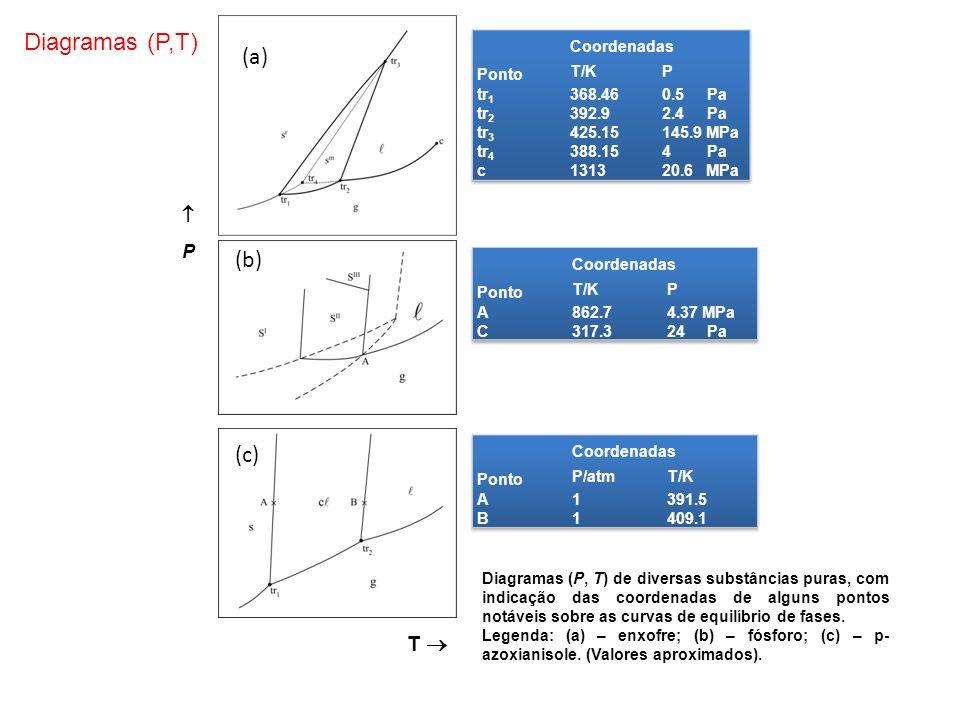 T P (b) (c) Diagramas (P,T) (a) Diagramas (P, T) de diversas substâncias puras, com indicação das coordenadas de alguns pontos notáveis sobre as curva