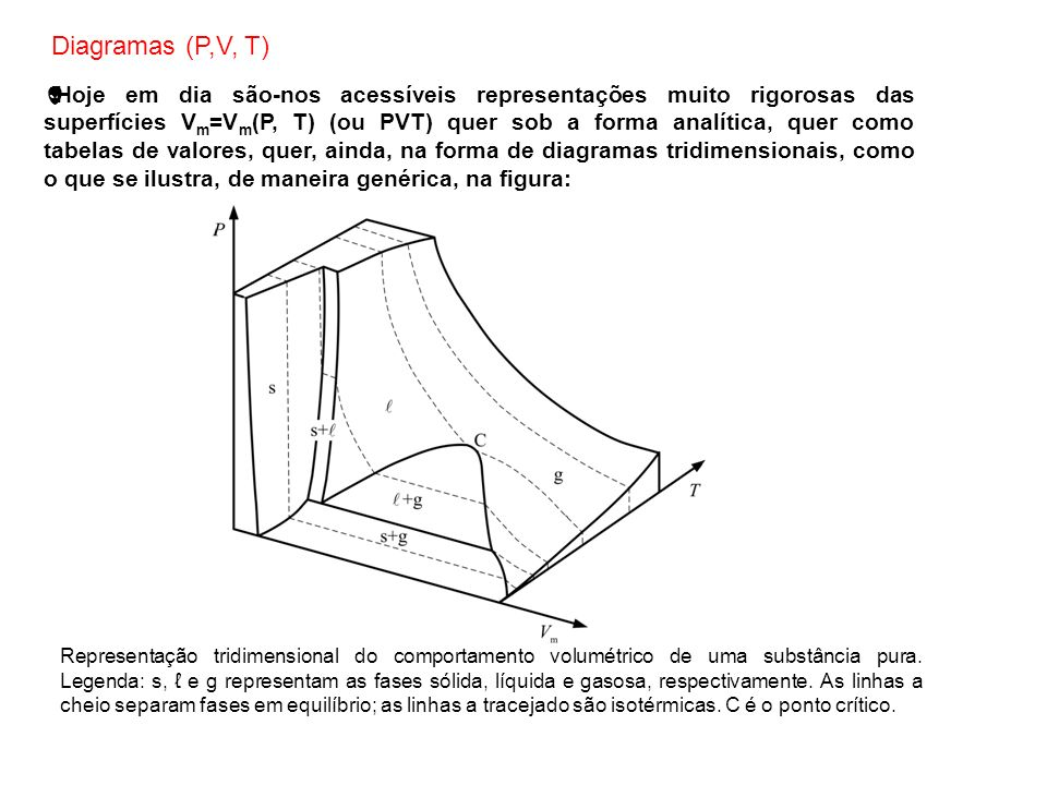 A representação tridimensional não é cómoda, pelo que se torna aconselhável a utilização de cortes nas superfícies (a T, P ou V m constantes), acompanhados da projecção das linhas de equilíbrio relevantes no plano complementar de cada uma das direcções consideradas.