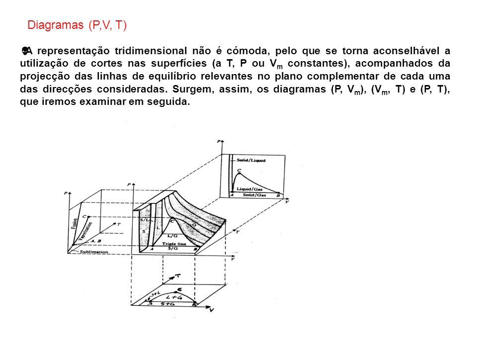 A representação tridimensional não é cómoda, pelo que se torna aconselhável a utilização de cortes nas superfícies (a T, P ou V m constantes), acompan