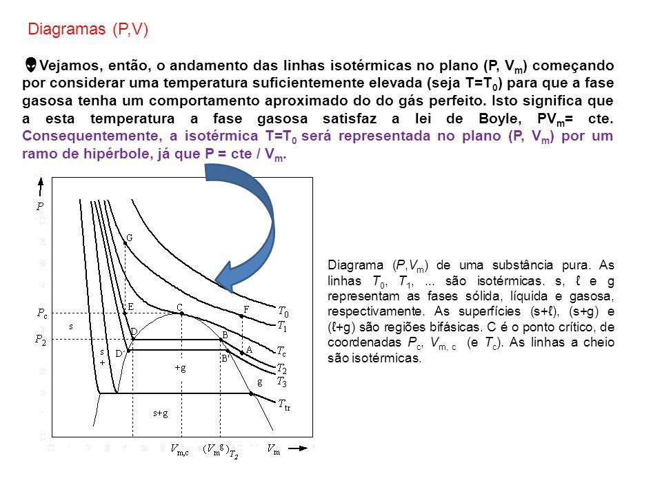 Vejamos, então, o andamento das linhas isotérmicas no plano (P, V m ) começando por considerar uma temperatura suficientemente elevada (seja T=T 0 ) p