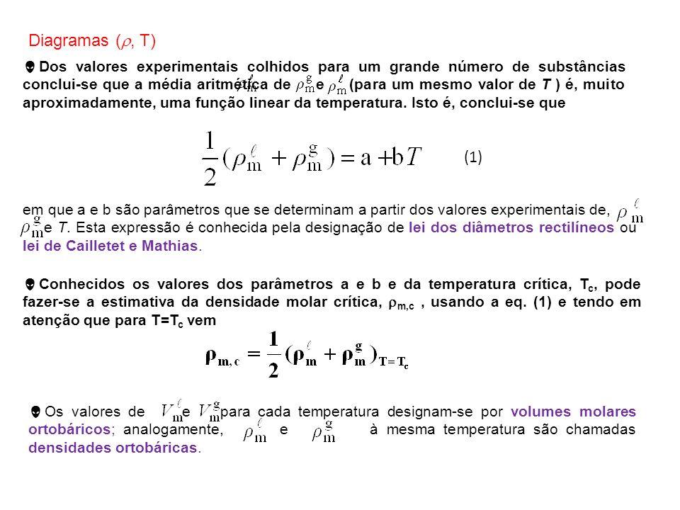 em que a e b são parâmetros que se determinam a partir dos valores experimentais de, e T. Esta expressão é conhecida pela designação de lei dos diâmet