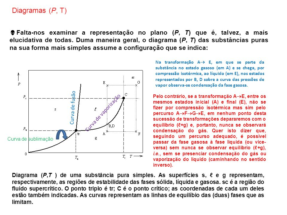 Falta-nos examinar a representação no plano (P, T) que é, talvez, a mais elucidativa de todas. Duma maneira geral, o diagrama (P, T) das substâncias p