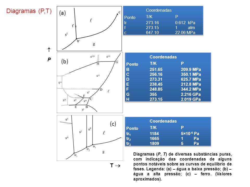 T P (b) (c) Diagramas (P,T) (a) Diagramas (P, T) de diversas substâncias puras, com indicação das coordenadas de alguns pontos notáveis sobre as curvas de equilíbrio de fases.