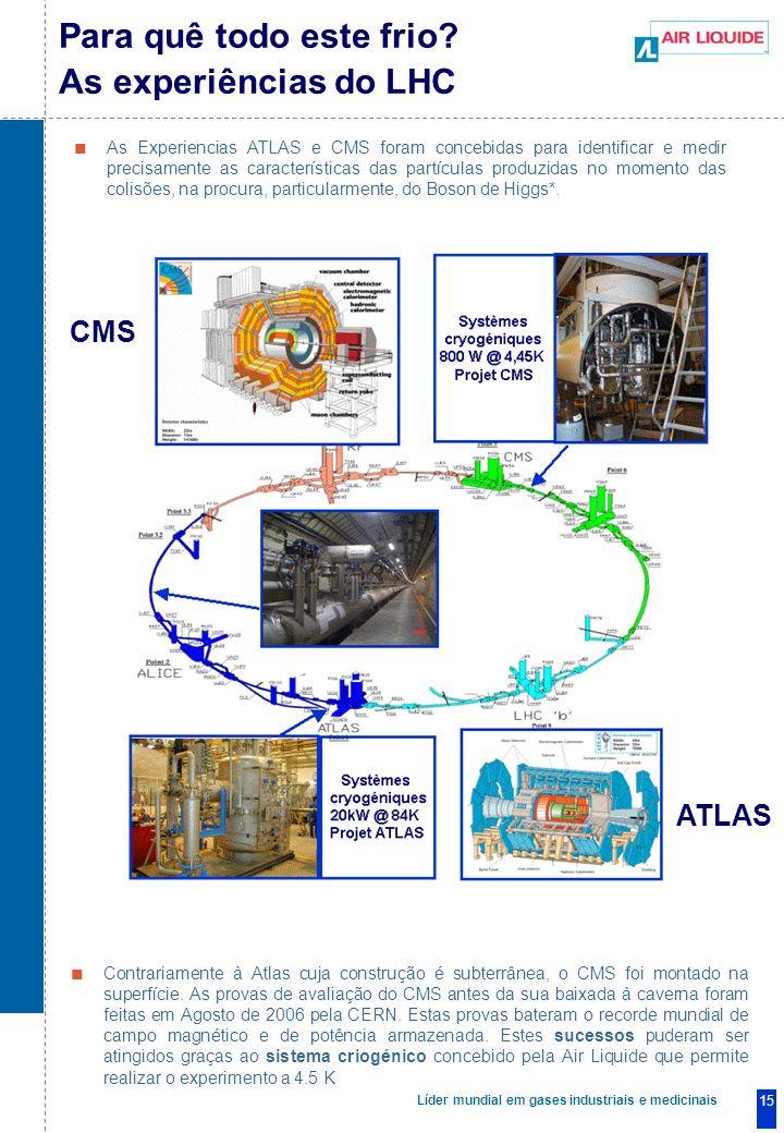 Líder mundial em gases industriais e medicinais 15 As Experiencias ATLAS e CMS foram concebidas para identificar e medir precisamente as características das partículas produzidas no momento das colisões, na procura, particularmente, do Boson de Higgs*.