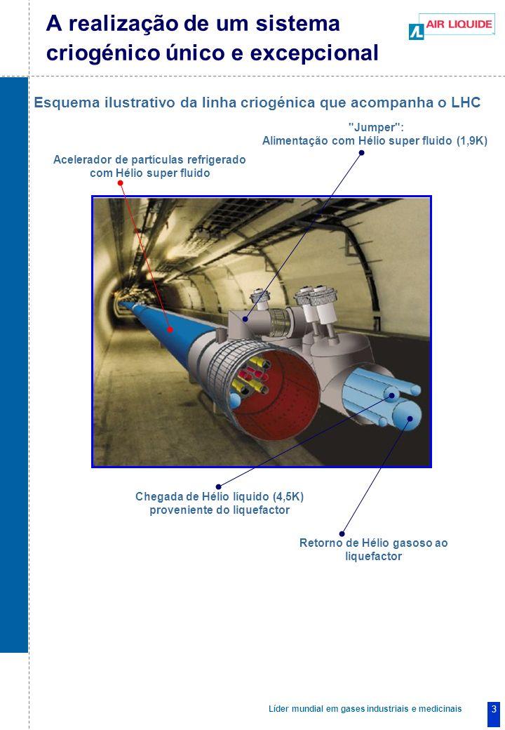 Líder mundial em gases industriais e medicinais 3 A realização de um sistema criogénico único e excepcional Acelerador de partículas refrigerado com Hélio super fluido Jumper : Alimentação com Hélio super fluido (1,9K) Chegada de Hélio líquido (4,5K) proveniente do liquefactor Retorno de Hélio gasoso ao liquefactor Esquema ilustrativo da linha criogénica que acompanha o LHC