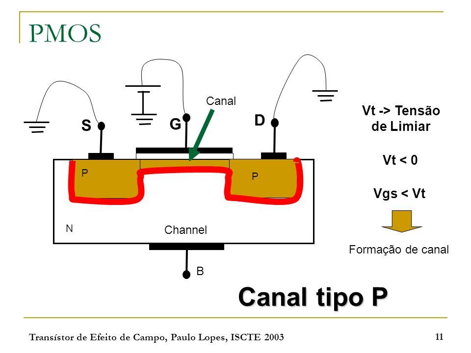 Transístor de Efeito de Campo, Paulo Lopes, ISCTE 2003 11 PMOS S G D Channel P P N B Canal Vgs < Vt Formação de canal Vt -> Tensão de Limiar Canal tip