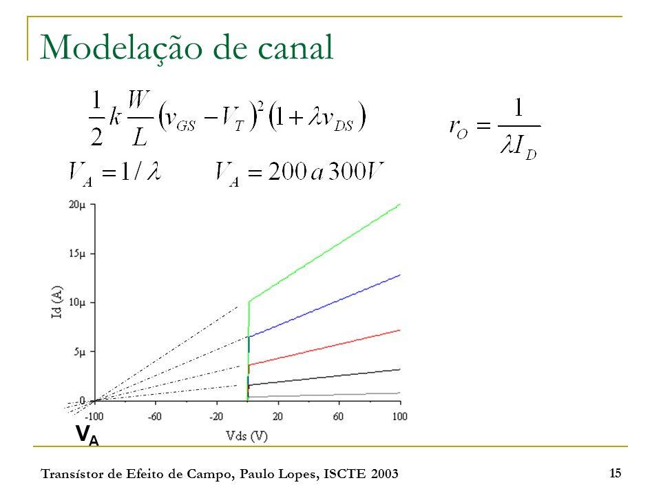 Transístor de Efeito de Campo, Paulo Lopes, ISCTE 2003 15 Modelação de canal VAVA