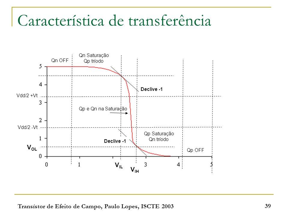 Transístor de Efeito de Campo, Paulo Lopes, ISCTE 2003 39 Característica de transferência Declive -1 Qn OFF Vdd/2 +Vt Vdd/2 -Vt V IL V OL V IH Qp OFF