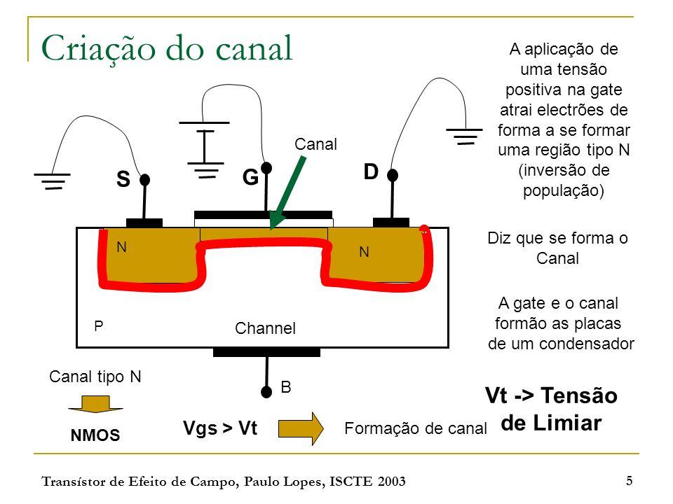 Transístor de Efeito de Campo, Paulo Lopes, ISCTE 2003 16 Modelação de canal N N P L O aumento de V DS faz diminuir a largura efectiva do canal (L), resultando num aumento da corrente no dreno.