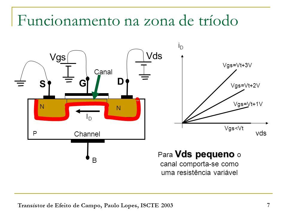 Transístor de Efeito de Campo, Paulo Lopes, ISCTE 2003 8 Saturação S G D N N P B Canal Vgs Vds Canal Saturado tríodo Quando Vds aumenta a tensão Vgd diminui até se tornar inferior a Vt.