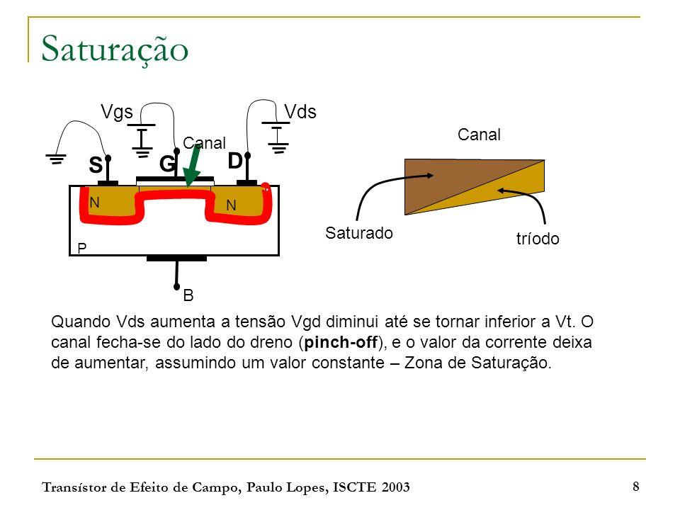 Transístor de Efeito de Campo, Paulo Lopes, ISCTE 2003 8 Saturação S G D N N P B Canal Vgs Vds Canal Saturado tríodo Quando Vds aumenta a tensão Vgd d