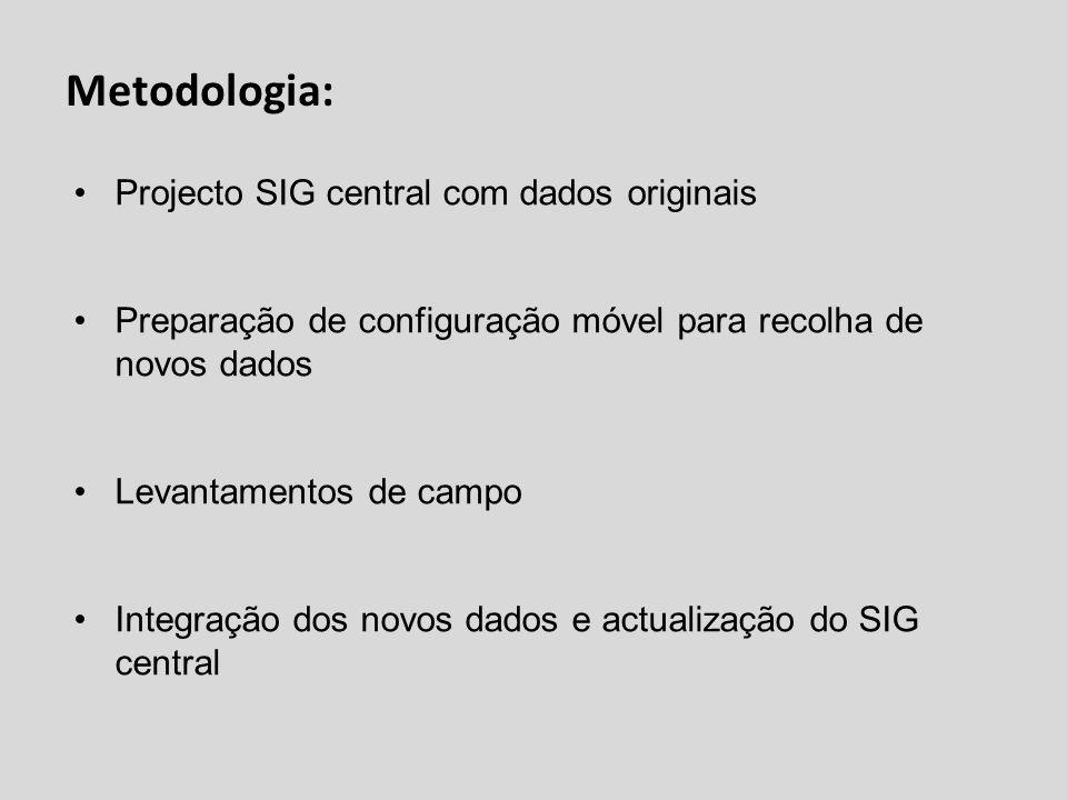 Metodologia: Projecto SIG central com dados originais Preparação de configuração móvel para recolha de novos dados Levantamentos de campo Integração d