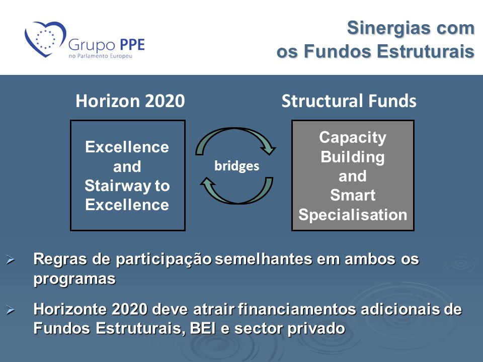 Sinergias com os Fundos Estruturais Excellence and Stairway to Excellence Capacity Building and Smart Specialisation Horizon 2020Structural Funds brid