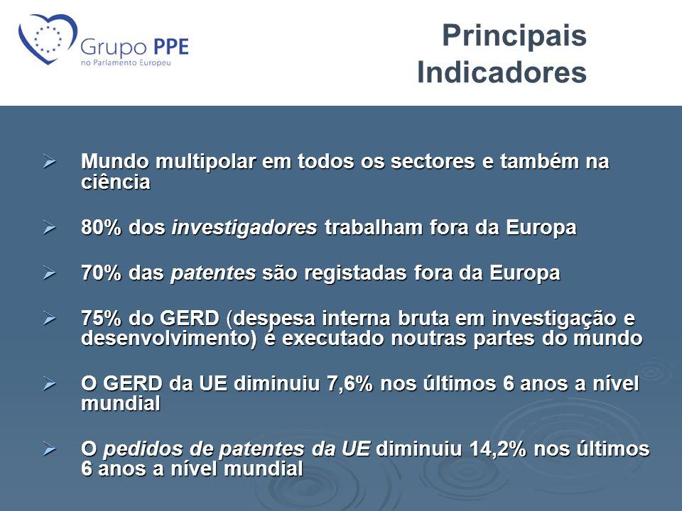Investimento público e privado em I&D Investimento total em I&D: EU: 1,9% EU: 1,9% Japão: 3,4% Japão: 3,4% Coreia do Sul: 3,23% Coreia do Sul: 3,23% EUA: 2,62% EUA: 2,62% Investimento privado em I&D: EU: 1,25% EU: 1,25% Japão: 2,7% Japão: 2,7% Coreia do Sul: 2,45% Coreia do Sul: 2,45% EUA: 2% EUA: 2%
