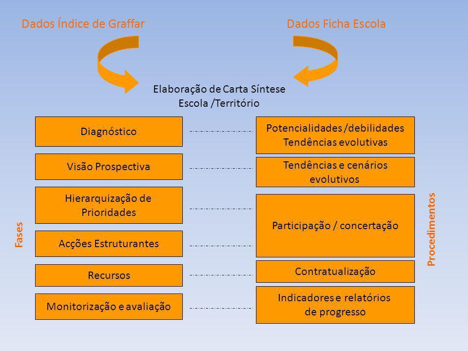Dados Índice de GraffarDados Ficha Escola Elaboração de Carta Síntese Escola /Território Diagnóstico Potencialidades /debilidades Tendências evolutiva