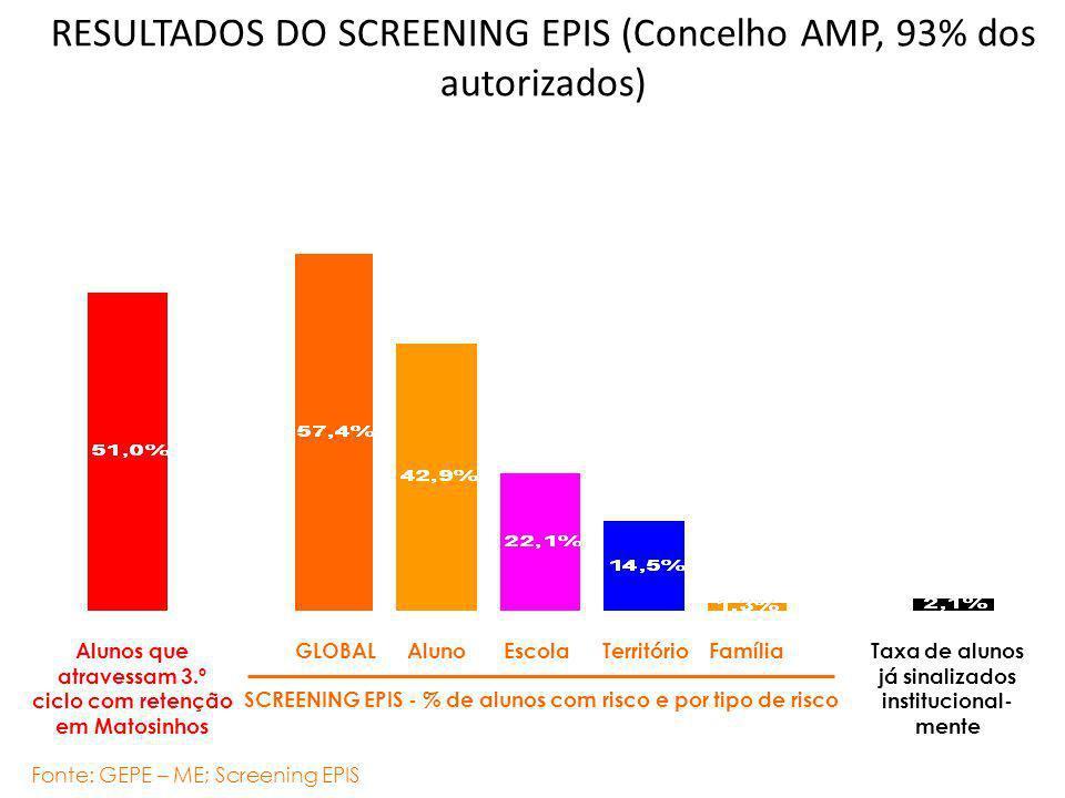RESULTADOS DO SCREENING EPIS (Concelho AMP, 93% dos autorizados) Fonte: GEPE – ME; Screening EPIS SCREENING EPIS - % de alunos com risco e por tipo de