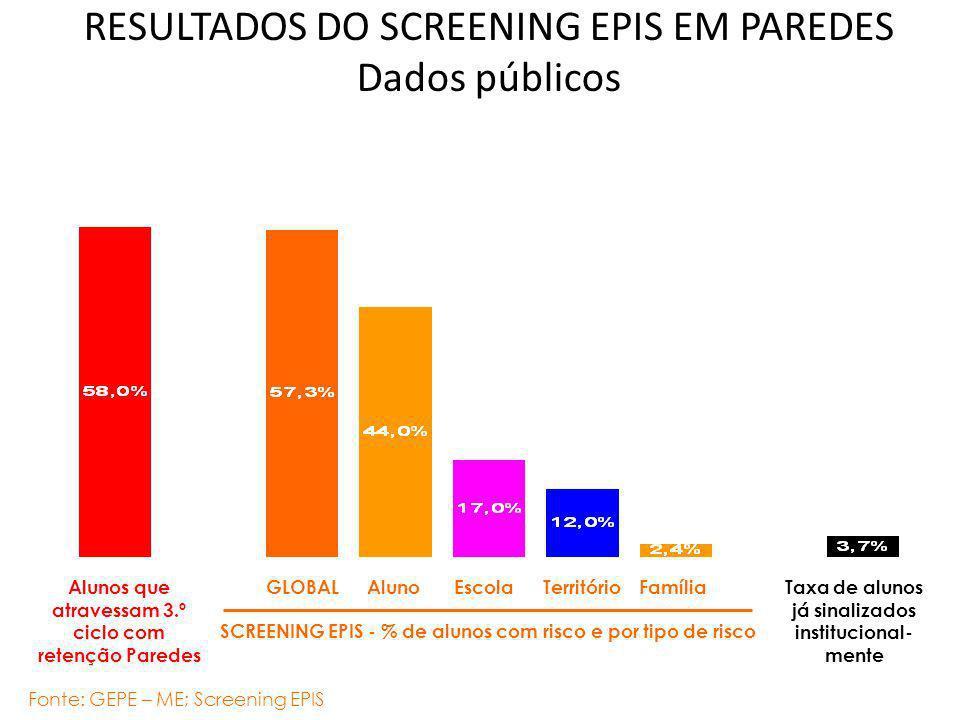 RESULTADOS DO SCREENING EPIS EM PAREDES Dados públicos Alunos que atravessam 3.º ciclo com retenção Paredes Fonte: GEPE – ME; Screening EPIS SCREENING