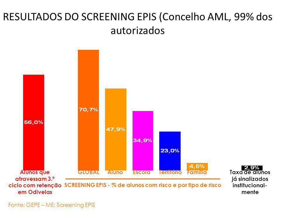 RESULTADOS DO SCREENING EPIS (Concelho AML, 99% dos autorizados Fonte: GEPE – ME; Screening EPIS SCREENING EPIS - % de alunos com risco e por tipo de