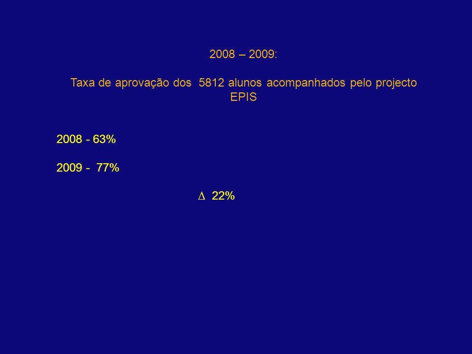 2008 – 2009: Taxa de aprovação dos 5812 alunos acompanhados pelo projecto EPIS 2008 - 63% 2009 - 77% 22%