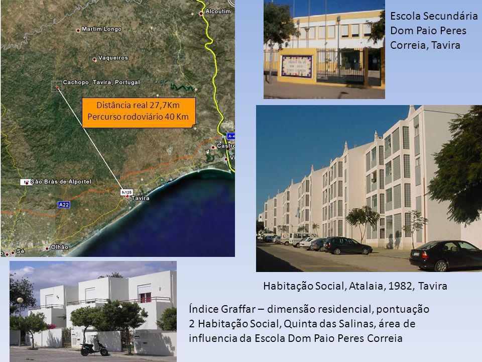 Distância real 27,7Km Percurso rodoviário 40 Km Escola Secundária Dom Paio Peres Correia, Tavira Índice Graffar – dimensão residencial, pontuação 2 Ha