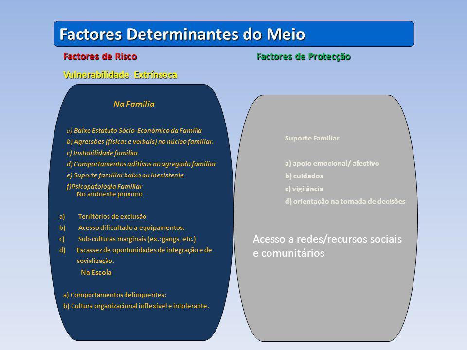 Factores Determinantes do Meio Factores de Risco Vulnerabilidade Extrínseca Factores de Protecção Na Família a ) a ) Baixo Estatuto Sócio-Económico da